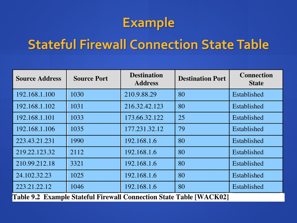 Example Stateful Firewall Connection State Table