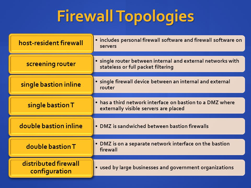 Firewall Topologies includes personal firewall software and firewall software on servers host-resident firewall single router between internal and external networks with stateless or full packet filtering screening router single firewall device between an internal and external router single bastion inline has a third network interface on bastion to a DMZ where externally visible servers are placed single bastion T DMZ is sandwiched between bastion firewalls double bastion inline DMZ is on a separate network interface on the bastion firewall double bastion T used by large businesses and government organizations distributed firewall configuration