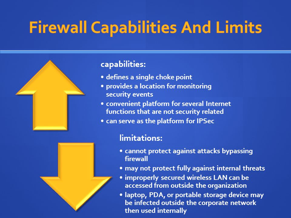capabilities: defines a single choke point provides a location for monitoring security events convenient platform for several Internet functions that are not security related can serve as the platform for IPSec limitations: cannot protect against attacks bypassing firewall may not protect fully against internal threats improperly secured wireless LAN can be accessed from outside the organization laptop, PDA, or portable storage device may be infected outside the corporate network then used internally