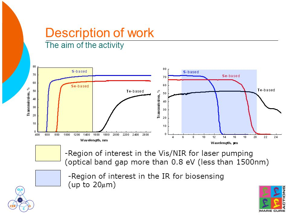 Description of work The aim of the activity -Region of interest in the Vis/NIR for laser pumping (optical band gap more than 0.8 eV (less than 1500nm) -Region of interest in the IR for biosensing (up to 20m)