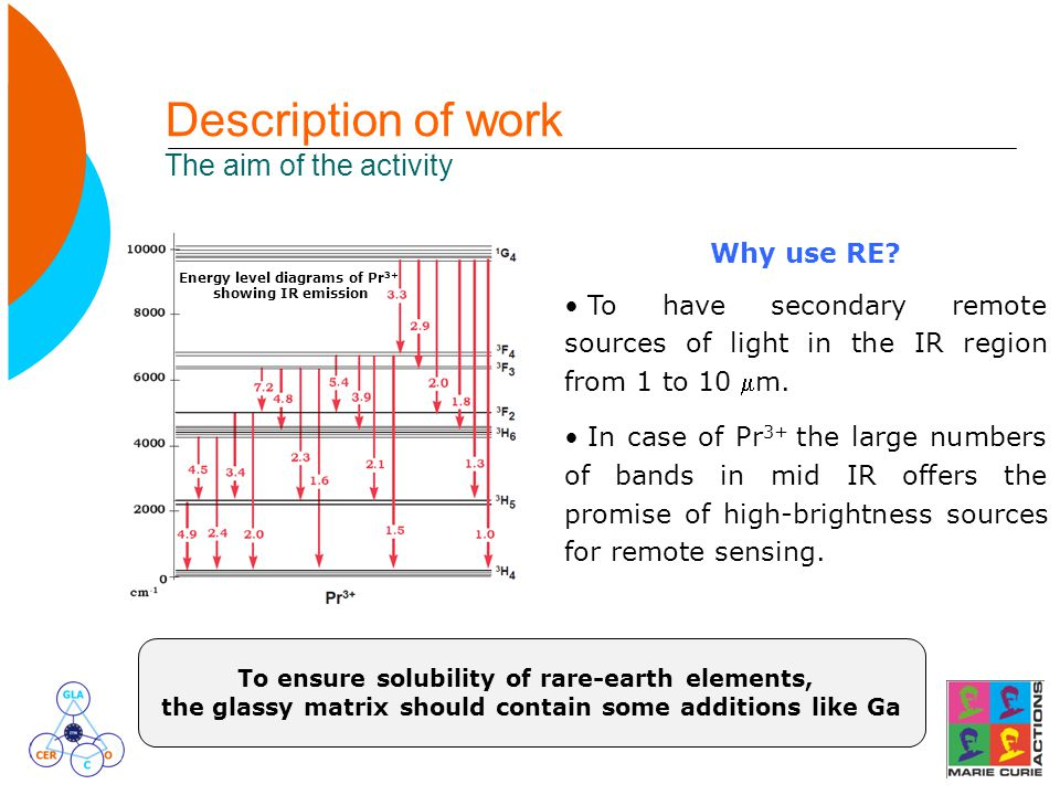 Description of work The aim of the activity Why use RE? To have secondary remote sources of light in the IR region from 1 to 10 m. In case of Pr 3+ t