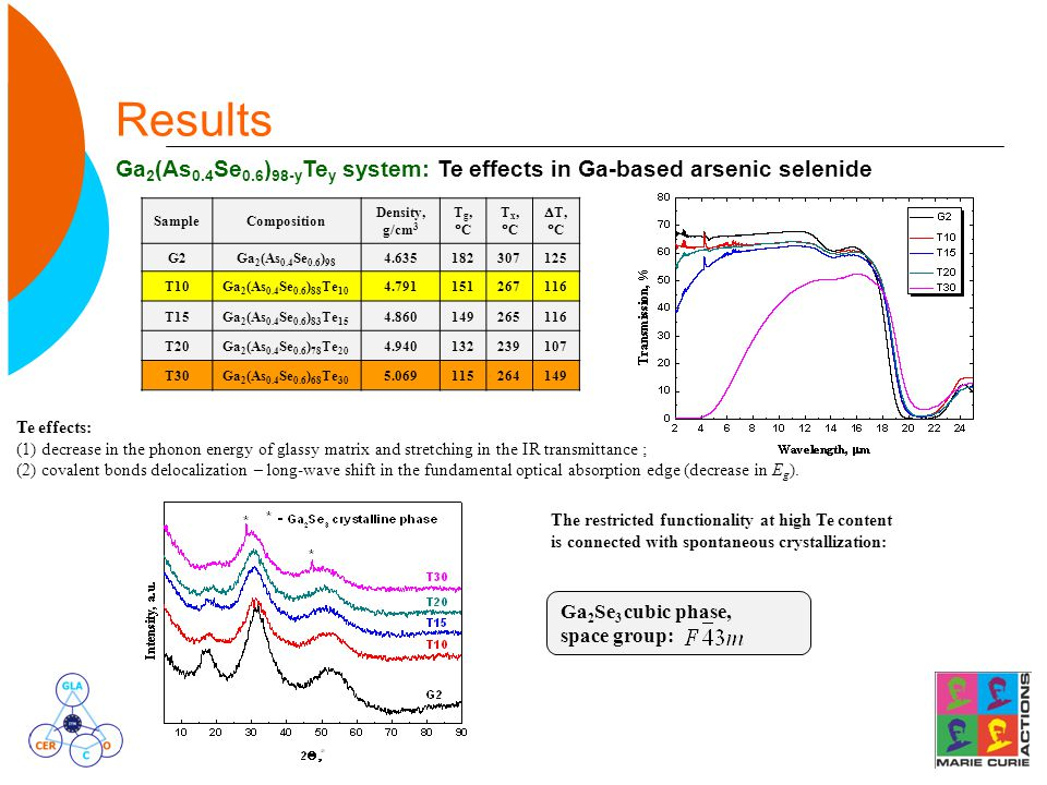 Results Ga 2 (As 0.4 Se 0.6 ) 98-y Te y system: Te effects in Ga-based arsenic selenide SampleComposition Density, g/cm 3 Tg,CTg,C Tx,CTx,C  T,  C G2Ga 2 (As 0.4 Se 0.6 ) 98 4.635182307125 T10Ga 2 (As 0.4 Se 0.6 ) 88 Te 10 4.791151267116 T15Ga 2 (As 0.4 Se 0.6 ) 83 Te 15 4.860149265116 T20Ga 2 (As 0.4 Se 0.6 ) 78 Te 20 4.940132239107 T30Ga 2 (As 0.4 Se 0.6 ) 68 Te 30 5.069115264149 Te effects: (1) decrease in the phonon energy of glassy matrix and stretching in the IR transmittance ; (2) covalent bonds delocalization – long-wave shift in the fundamental optical absorption edge (decrease in E g ).