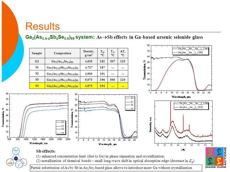 Results Ga 2 (As 0.4-z Sb z Se 0.6 ) 98 system: As  Sb effects in Ga-based arsenic selenide glass SampleComposition Density, g/cm 3 Tg,CTg,C Tx,CT