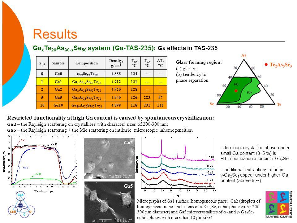 Results Ga x Te 20 As 30-x Se 50 system (Ga-TAS-235): Ga effects in TAS-235 x Ga SampleComposition Density, g/cm 3 Tg,CTg,C Tx,CTx,C  T,  C 0Ga0