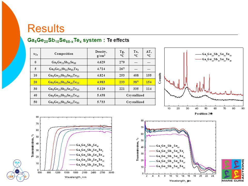 Results Ga 5 Ge 20 Sb 10 Se 65-x Te x system : Te effects x Te Composition Density, g/cm 3 Tg,  C Tx,  C  T,  C 0Ga 5 Ge 20 Sb 10 Se 65 4.629279--- 5Ga 5 Ge 20 Sb 10 Se 60 Te 5 4.724267--- 10Ga 5 Ge 20 Sb 10 Se 55 Te 10 4.824253408155 20Ga 5 Ge 20 Sb 10 Se 45 Te 20 4.983233387154 30Ga 5 Ge 20 Sb 10 Se 35 Te 30 5.129221335114 40Ga 5 Ge 20 Sb 10 Se 25 Te 40 5.438Crystallized 50Ga 5 Ge 20 Sb 10 Se 15 Te 50 5.733Crystallized