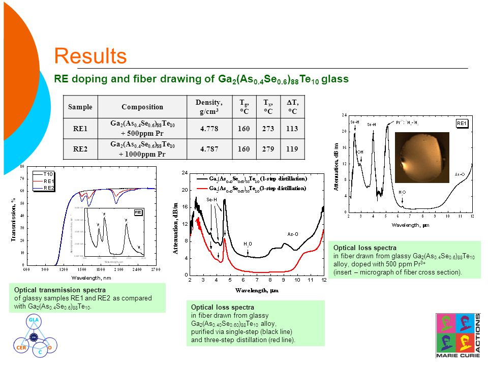 Results RE doping and fiber drawing of Ga 2 (As 0.4 Se 0.6 ) 88 Te 10 glass Optical loss spectra in fiber drawn from glassy Ga 2 (As 0.40 Se 0.60 ) 88 Te 10 alloy, purified via single-step (black line) and three-step distillation (red line).