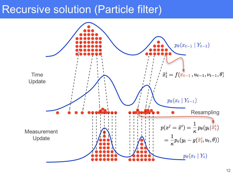 12 Recursive solution (Particle filter) Measurement Update Time Update Resampling