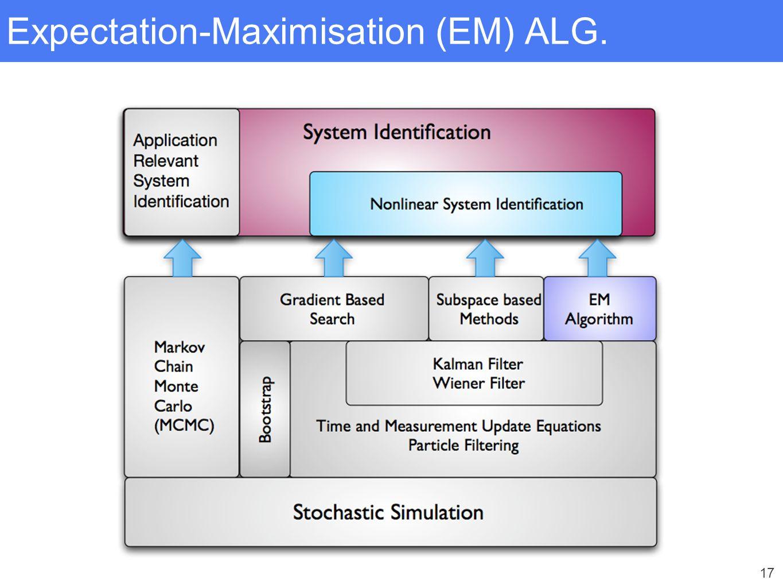 17 Expectation-Maximisation (EM) ALG.
