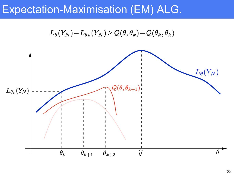 22 Expectation-Maximisation (EM) ALG.