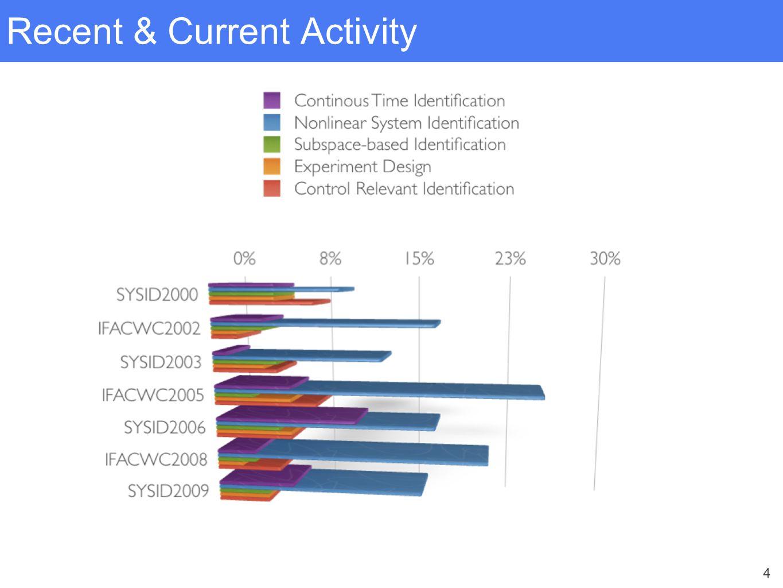 4 Recent & Current Activity