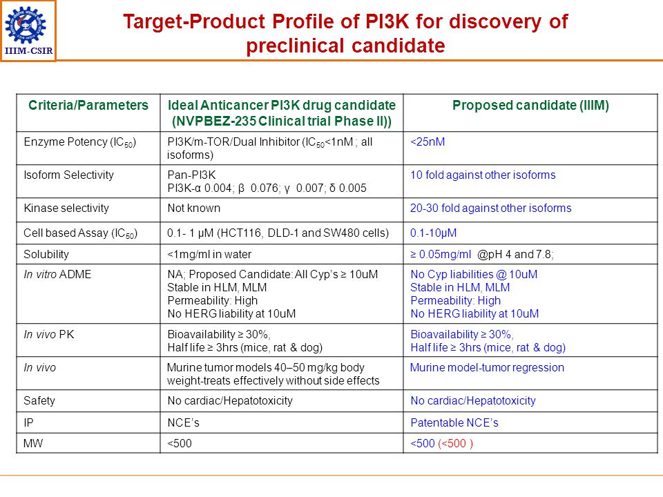 IIIM-CSIR Target-Product Profile of PI3K for discovery of preclinical candidate Criteria/ParametersIdeal Anticancer PI3K drug candidate (NVPBEZ-235 Cl
