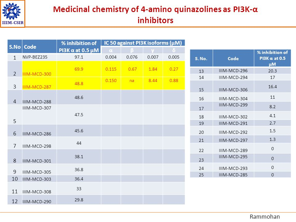 IIIM-CSIR S.NoCode % inhibition of PI3K α at 0.5 µM IC 50 against PI3K isoforms (µM) αβγδ 1 NVP-BEZ23597.10.0040.0760.0070.005 2 IIIM-MCD-300 69.90.11