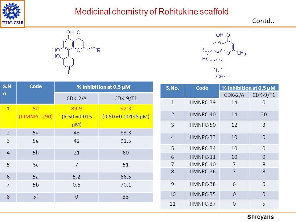 IIIM-CSIR S.N o Code % Inhibition at 0.5 μM CDK-2/ACDK-9/T1 1 5d (IIIMNPC-290) 89.9 (IC50 =0.015 μM) 92.3 (IC50 =0.00198 μM) 25g4383.3 35e4291.5 45h21