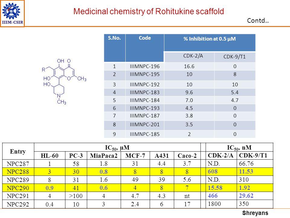 IIIM-CSIR S.No.Code % Inhibition at 0.5 μM CDK-2/A CDK-9/T1 1IIIMNPC-19616.60 2IIIMNPC-195108 3IIIMNPC-19210 4IIIMNPC-1839.65.4 5IIIMNPC-1847.04.7 6II