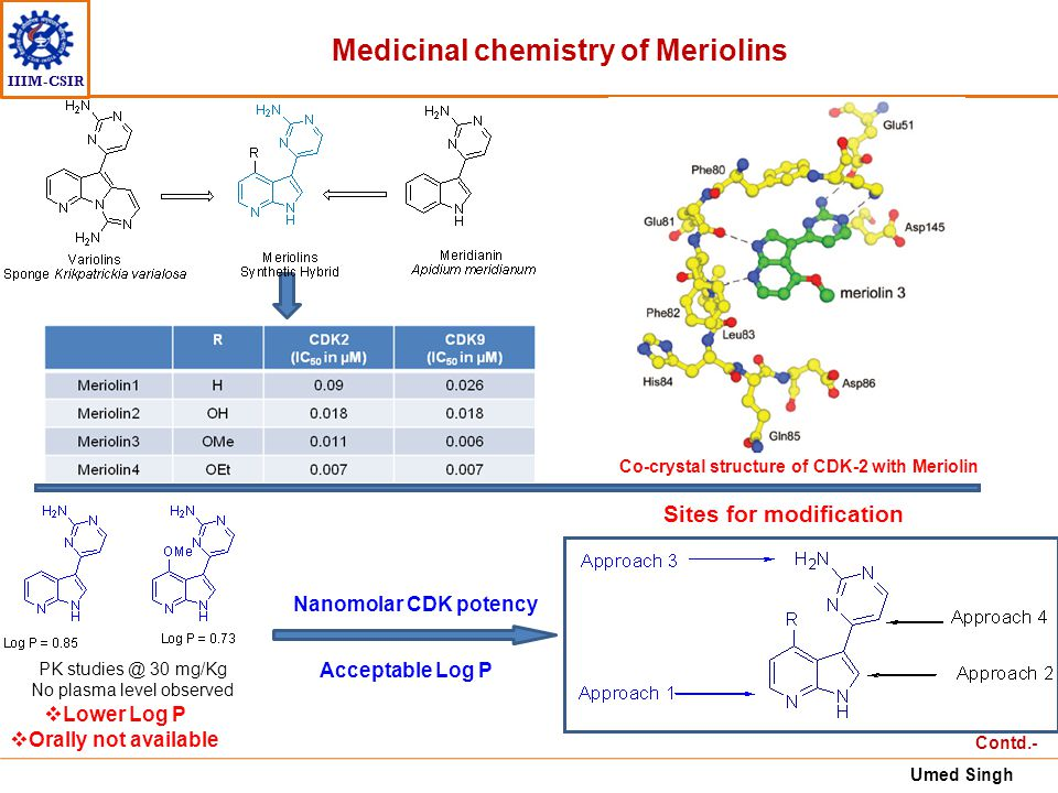 IIIM-CSIR Medicinal chemistry of Meriolins Sites for modification Contd.- Co-crystal structure of CDK-2 with Meriolin  Lower Log P  Orally not avail