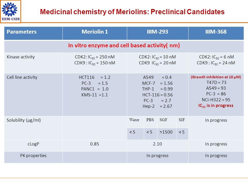 IIIM-CSIR ParametersMeriolin 1IIIM-293IIIM-368 In vitro enzyme and cell based activity( nm) Kinase activityCDK2: IC 50 = 250 nM CDK9 : IC 50 = 150 nM