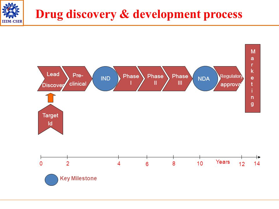 IIIM-CSIR Lead Discover y Pre- clinical Regulatory approval Marketing Marketing Phase I IND Phase II Phase III NDA Target Id 14 Years 0 6 42 12 108 Dr