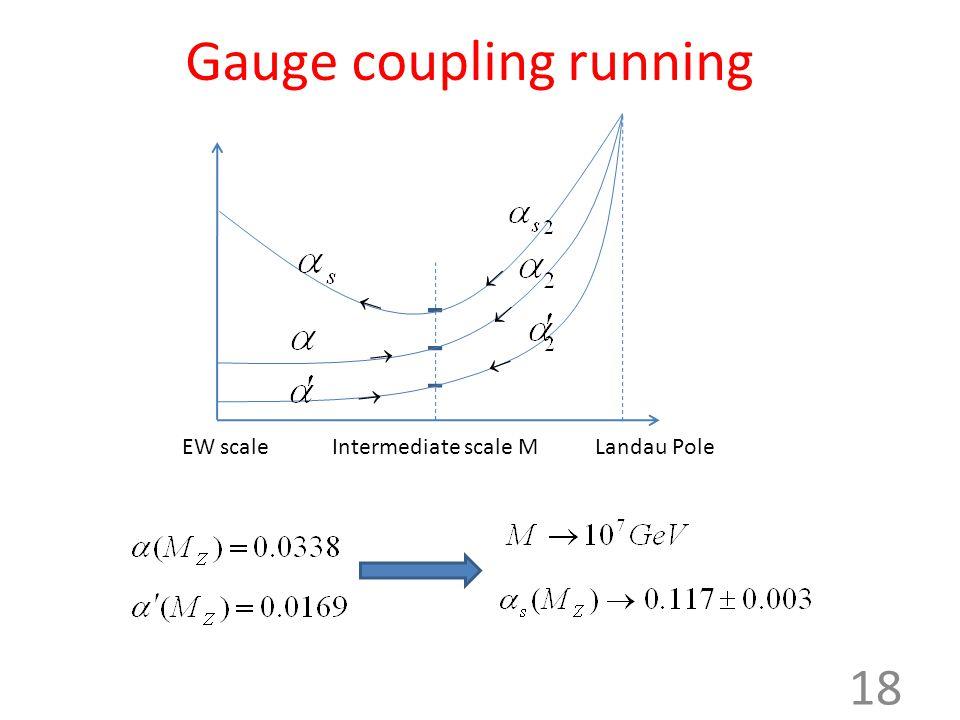 Gauge coupling running Landau PoleEW scaleIntermediate scale M 18      