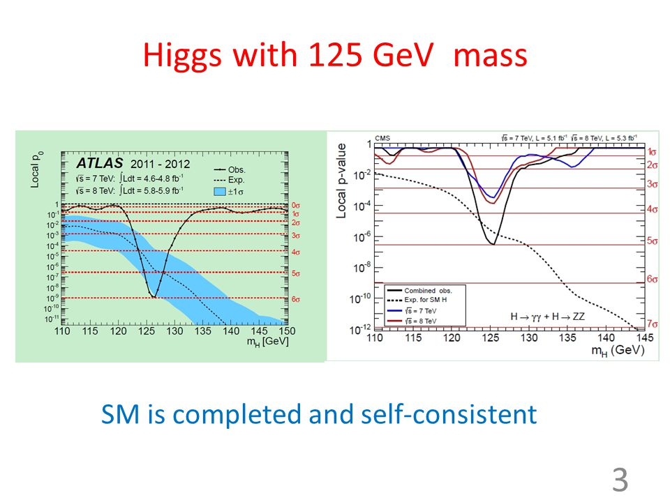 Higgs with 125 GeV mass 3 SM is completed and self-consistent