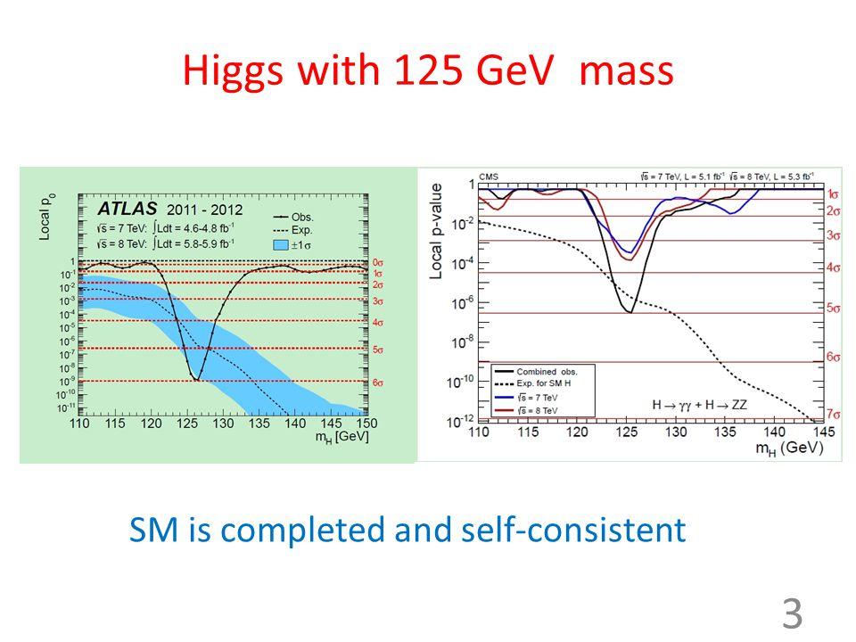 Higgs mass and A-term A. Arbey et al arXiv:1112.3028 14