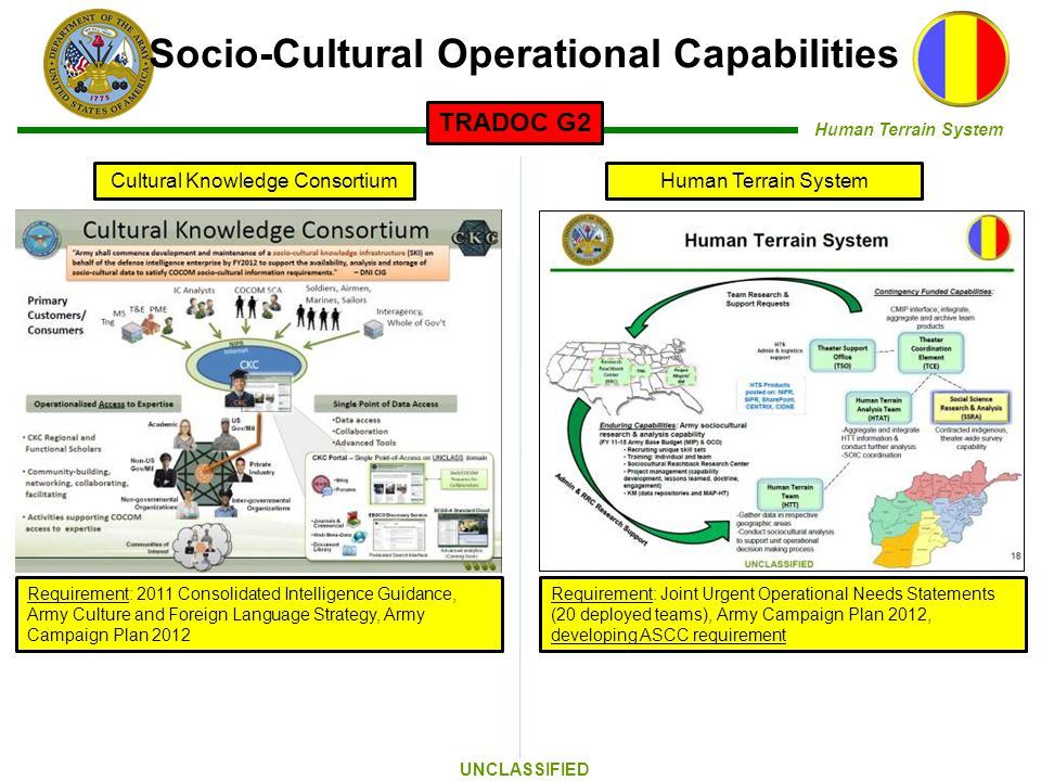 Human Terrain System UNCLASSIFIED Cultural Knowledge ConsortiumHuman Terrain System Socio-Cultural Operational Capabilities TRADOC G2 Requirement: 2011 Consolidated Intelligence Guidance, Army Culture and Foreign Language Strategy, Army Campaign Plan 2012 Requirement: Joint Urgent Operational Needs Statements (20 deployed teams), Army Campaign Plan 2012, developing ASCC requirement