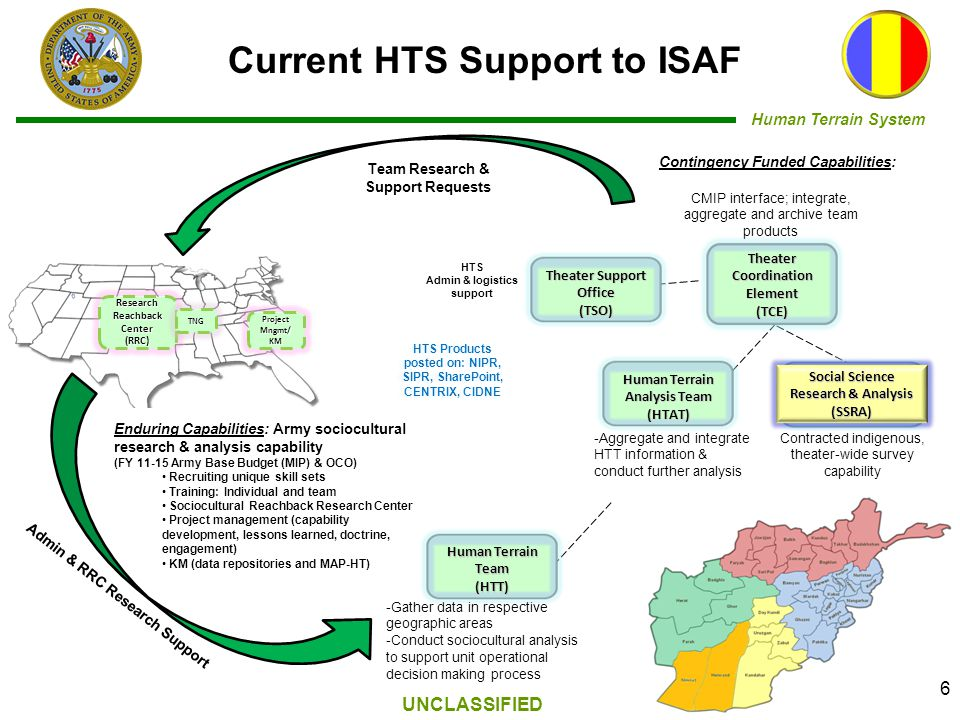 Human Terrain System UNCLASSIFIED Enduring Capabilities: Army sociocultural research & analysis capability (FY 11-15 Army Base Budget (MIP) & OCO) Recruiting unique skill sets Training: Individual and team Sociocultural Reachback Research Center Project management (capability development, lessons learned, doctrine, engagement) KM (data repositories and MAP-HT) CMIP interface; integrate, aggregate and archive team products -Gather data in respective geographic areas -Conduct sociocultural analysis to support unit operational decision making process -Aggregate and integrate HTT information & conduct further analysis HTS Admin & logistics support Research Reachback Center(RRC) Contracted indigenous, theater-wide survey capability 6 Current HTS Support to ISAF Team Research & Support Requests Admin & RRC Research Support Project Mngmt/ KM TNG Contingency Funded Capabilities: Human Terrain Analysis Team (HTAT) Social Science Research & Analysis (SSRA) UNCLASSIFIED HTS Products posted on: NIPR, SIPR, SharePoint, CENTRIX, CIDNE Human Terrain Team (HTT) Theater Coordination Element(TCE) Theater Support Office(TSO)