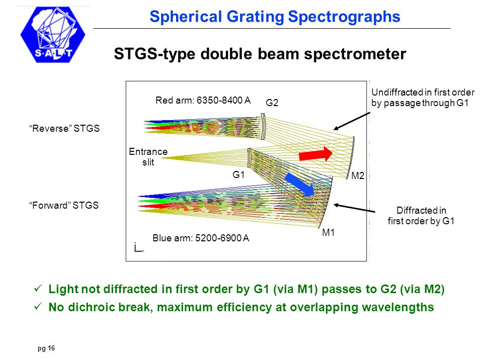 pg 16 Spherical Grating Spectrographs STGS-type double beam spectrometer Light not diffracted in first order by G1 (via M1) passes to G2 (via M2) No dichroic break, maximum efficiency at overlapping wavelengths Undiffracted in first order by passage through G1 Entrance slit G1 Red arm: 6350-8400 A Blue arm: 5200-6900 A G2 Diffracted in first order by G1 Forward STGS Reverse STGS M1 M2