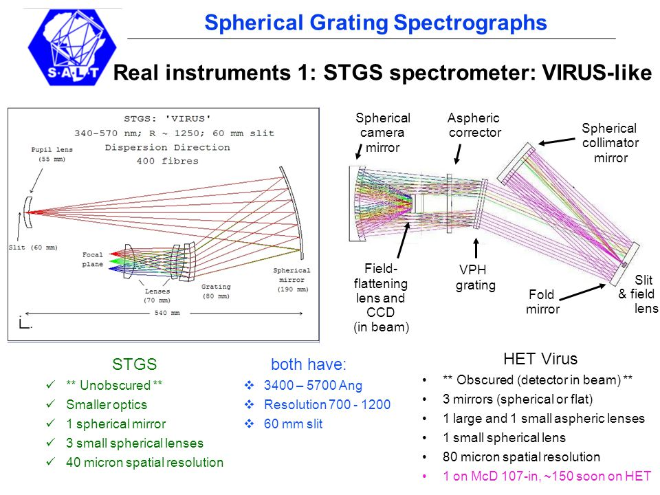 pg 17 Spherical Grating Spectrographs Real instruments 1: STGS spectrometer: VIRUS-like VPH grating Fold mirror Aspheric corrector Field- flattening lens and CCD (in beam) Spherical camera mirror Slit Spherical collimator mirror & field lens STGS ** Unobscured ** Smaller optics 1 spherical mirror 3 small spherical lenses 40 micron spatial resolution HET Virus ** Obscured (detector in beam) ** 3 mirrors (spherical or flat) 1 large and 1 small aspheric lenses 1 small spherical lens 80 micron spatial resolution 1 on McD 107-in, ~150 soon on HET both have:  3400 – 5700 Ang  Resolution 700 - 1200  60 mm slit
