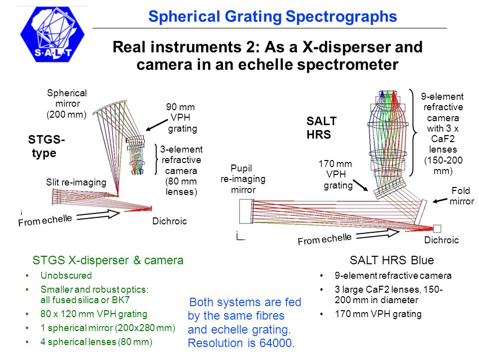 pg 18 Spherical Grating Spectrographs Real instruments 2: As a X-disperser and camera in an echelle spectrometer 170 mm VPH grating Fold mirror Spherical mirror (200 mm) 9-element refractive camera with 3 x CaF2 lenses (150-200 mm) STGS X-disperser & camera Unobscured Smaller and robust optics: all fused silica or BK7 80 x 120 mm VPH grating 1 spherical mirror (200x280 mm) 4 spherical lenses (80 mm) SALT HRS Blue 9-element refractive camera 3 large CaF2 lenses, 150- 200 mm in diameter 170 mm VPH grating Both systems are fed by the same fibres and echelle grating.