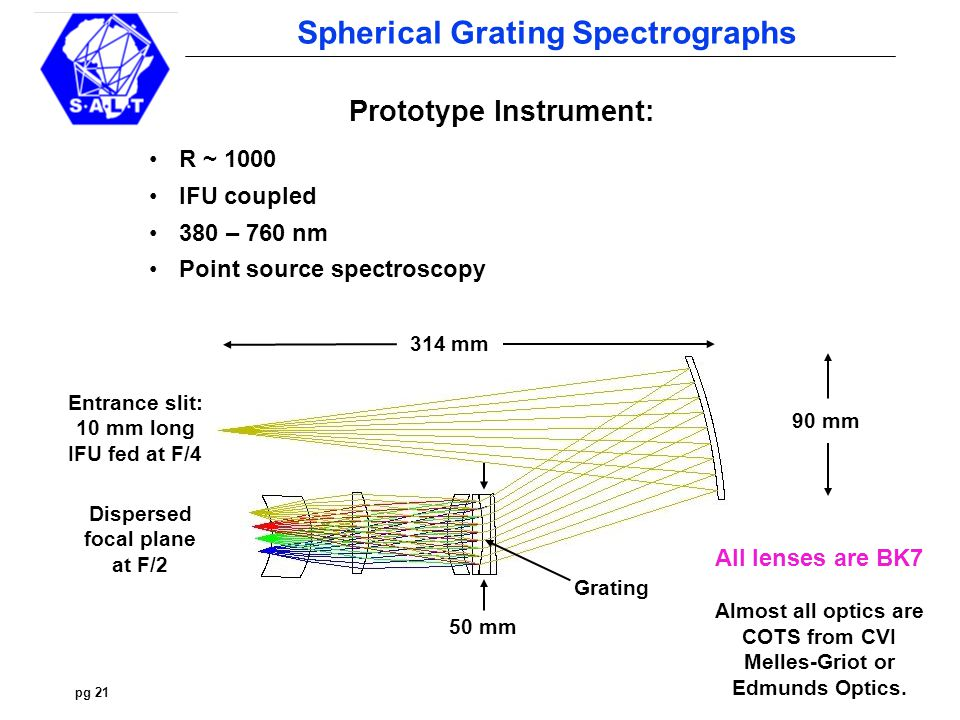 pg 21 Spherical Grating Spectrographs Prototype Instrument: R ~ 1000 IFU coupled 380 – 760 nm Point source spectroscopy 90 mm 314 mm 50 mm Entrance slit: 10 mm long IFU fed at F/4 Dispersed focal plane at F/2 All lenses are BK7 Almost all optics are COTS from CVI Melles-Griot or Edmunds Optics.