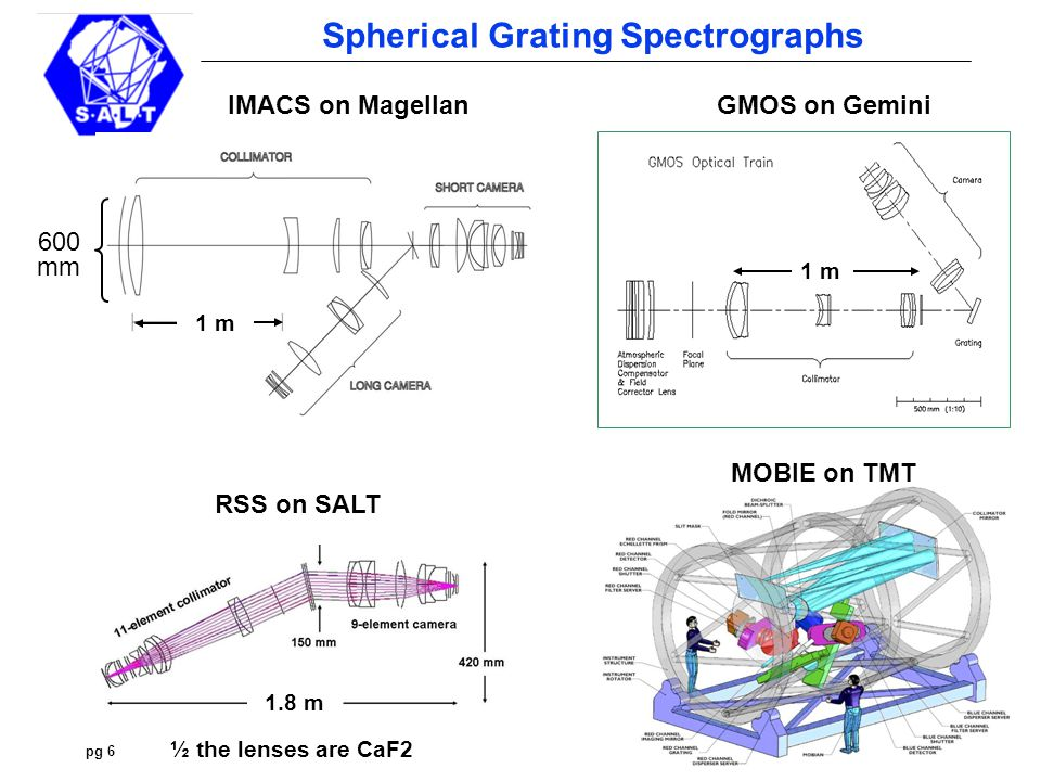 pg 7 Spherical Grating Spectrographs Revisiting mirrors:  A major problem is self-obscuration – the detector sitting in the beam Solution: use mirrors off-axis  Mirrors have 4 x the focusing power of lenses, so usually only 1 needed Focal length (mirror) = R / 2; focal length (plano-convex lens) ~ 2 R  Mirror optical designs are usually very compact (they are folded) Is There An Easier Way.