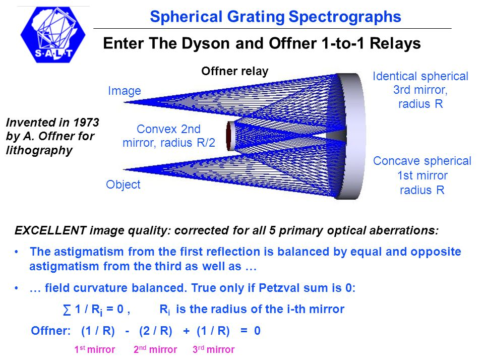 pg 8 Spherical Grating Spectrographs Concave spherical 1st mirror radius R Convex 2nd mirror, radius R/2 Image Object Identical spherical 3rd mirror, radius R Enter The Dyson and Offner 1-to-1 Relays EXCELLENT image quality: corrected for all 5 primary optical aberrations: The astigmatism from the first reflection is balanced by equal and opposite astigmatism from the third as well as … … field curvature balanced.