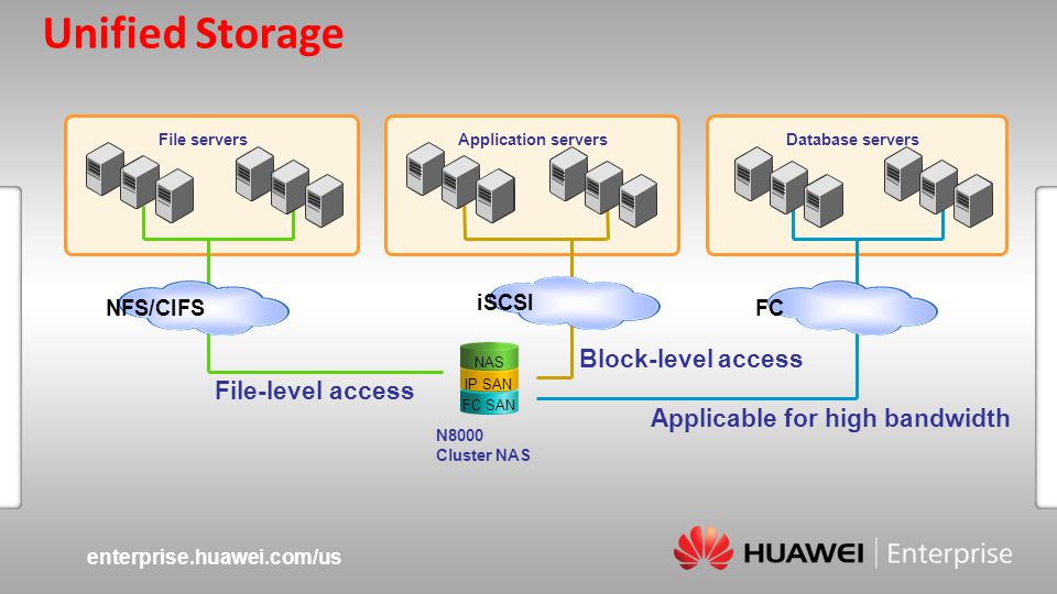 enterprise.huawei.com/us Slide title :40-47pt Slide subtitle :26-30pt Color::white Corporate Font : FrutigerNext LT Medium Font to be used by customers and partners : Arial Unified Storage NAS FC SAN iSCSI FCNFS/CIFS N8000 Cluster NAS File serversDatabase serversApplication servers Applicable for high bandwidth IP SAN File-level access Block-level access