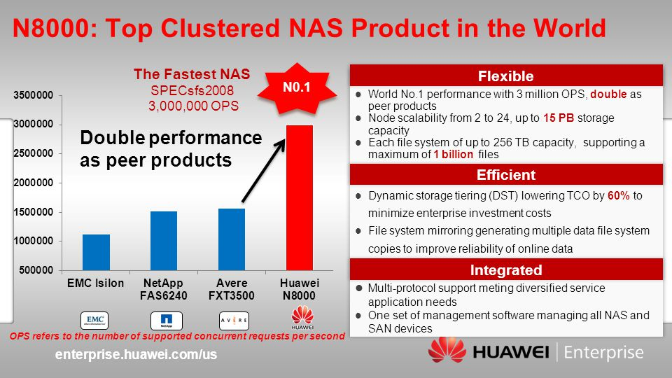 enterprise.huawei.com/us Slide title :40-47pt Slide subtitle :26-30pt Color::white Corporate Font : FrutigerNext LT Medium Font to be used by customers and partners : Arial N8000: Top Clustered NAS Product in the World The Fastest NAS SPECsfs2008 3,000,000 OPS Double performance as peer products OPS refers to the number of supported concurrent requests per second World No.1 performance with 3 million OPS, double as peer products Node scalability from 2 to 24, up to 15 PB storage capacity Each file system of up to 256 TB capacity, supporting a maximum of 1 billion files Flexible Dynamic storage tiering (DST) lowering TCO by 60% to minimize enterprise investment costs File system mirroring generating multiple data file system copies to improve reliability of online data Efficient Multi-protocol support meting diversified service application needs One set of management software managing all NAS and SAN devices Integrated N0.1