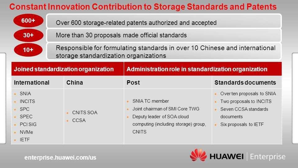 enterprise.huawei.com/us Slide title :40-47pt Slide subtitle :26-30pt Color::white Corporate Font : FrutigerNext LT Medium Font to be used by customers and partners : Arial Constant Innovation Contribution to Storage Standards and Patents Over 600 storage-related patents authorized and accepted Joined standardization organization InternationalChina SNIA INCITS SPC SPEC PCI SIG NVMe IETF CNITS SOA CCSA Administration role in standardization organization PostStandards documents SNIA TC member Joint chairman of SMI Core TWG Deputy leader of SOA cloud computing (including storage) group, CNITS Over ten proposals to SNIA Two proposals to INCITS Seven CCSA standards documents Six proposals to IETF 600+ 30+ 10+ Responsible for formulating standards in over 10 Chinese and international storage standardization organizations More than 30 proposals made official standards