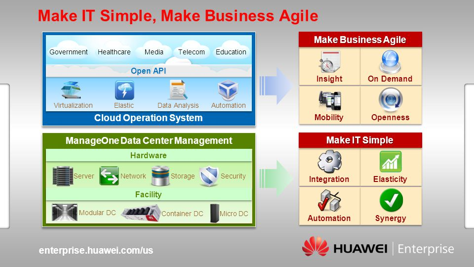 enterprise.huawei.com/us Slide title :40-47pt Slide subtitle :26-30pt Color::white Corporate Font : FrutigerNext LT Medium Font to be used by customers and partners : Arial Cloud Operation System ManageOne Data Center Management Insight On Demand Mobility Openness Integration Elasticity Automation Synergy Make IT Simple, Make Business Agile Hardware Facility SecurityStorageNetworkServer Modular DC Container DC Make IT Simple Make Business Agile Data AnalysisElasticVirtualizationAutomation GovernmentTelecomHealthcareMediaEducation Micro DC Open API