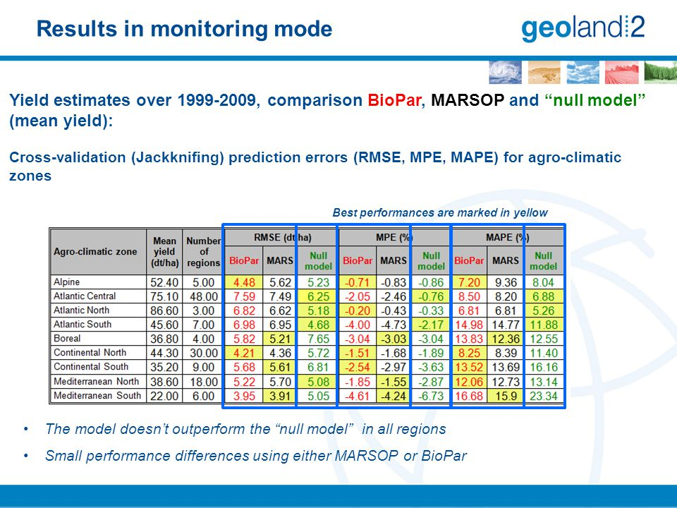 Results in monitoring mode Best performances are marked in yellow Yield estimates over 1999-2009, comparison BioPar, MARSOP and null model (mean yield): Cross-validation (Jackknifing) prediction errors (RMSE, MPE, MAPE) for agro-climatic zones The model doesn't outperform the null model in all regions Small performance differences using either MARSOP or BioPar