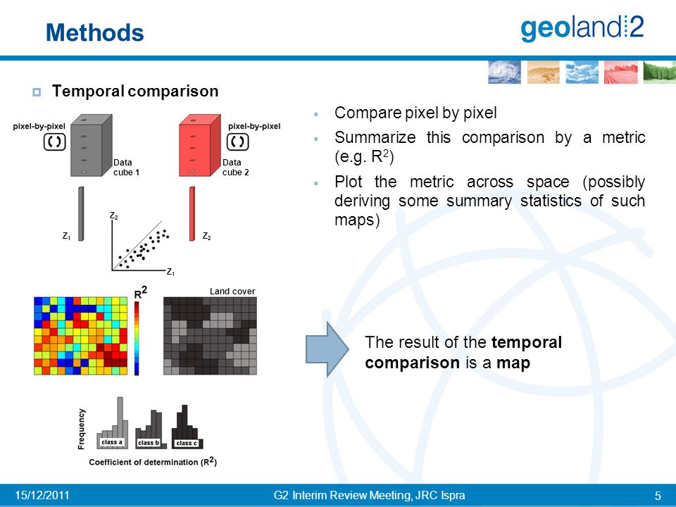 RESULTS – Spatial comparison G2 Interim Review Meeting, JRC Ispra 16 15/12/2011  Different cloud screening effectiveness (example on fAPAR)  Presence of brightness contrast in MARS-FS (example for NDVI, Woodland, Niger) due to BRDF Dekad 22 MARSOP-FS BIOPAR  Factors contributing to the scatter: