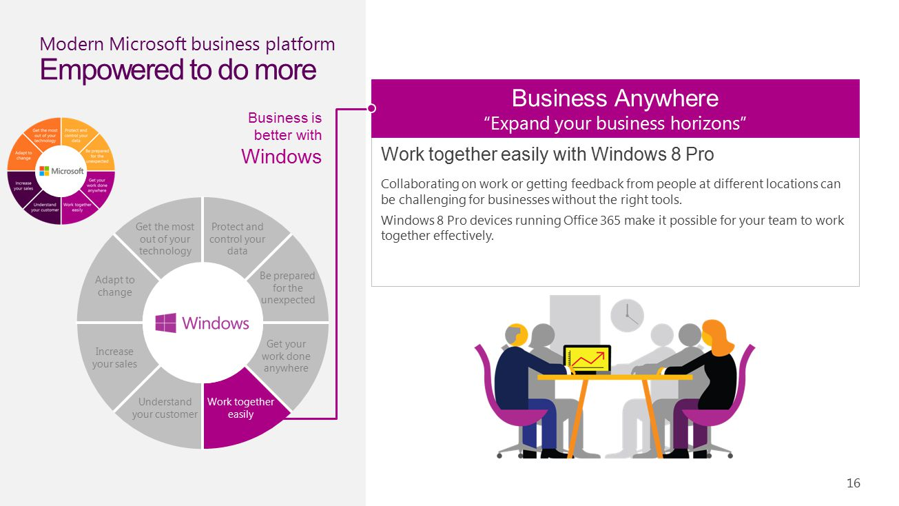 Modern Microsoft business platform Empowered to do more Get the most out of your technology Be prepared for the unexpected Protect and control your data Increase your sales Understand your customer Work together easily Get your work done anywhere Adapt to change Work together easily with Windows 8 Pro Collaborating on work or getting feedback from people at different locations can be challenging for businesses without the right tools.