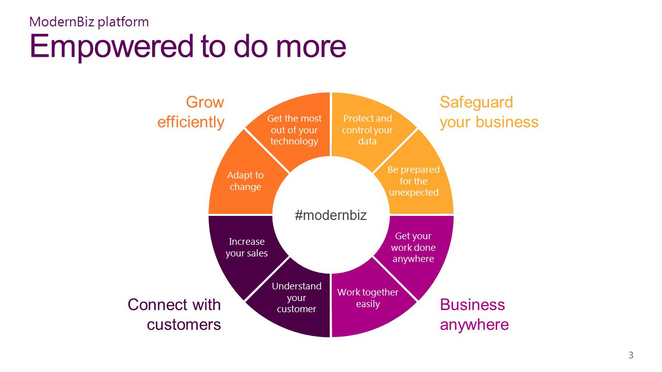 ModernBiz platform Empowered to do more 3 Get the most out of your technology Be prepared for the unexpected Protect and control your data Increase your sales Understand your customer Work together easily Get your work done anywhere Adapt to change Connect with customers Grow efficiently Safeguard your business Business anywhere #modernbiz