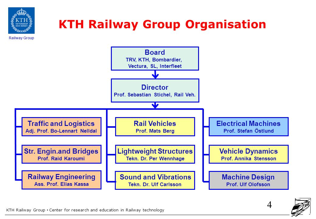 KTH Railway Group Center for research and education in Railway technology Railway Group KTH Railway Group Organisation 4 Rail Vehicles Prof.