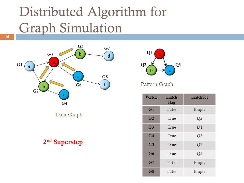 Distributed Algorithm for Graph Simulation 16 Vertexmatch flag matchSet G1 FalseEmpty G2 TrueQ2 G3 TrueQ1 G4 TrueQ3 G5 TrueQ2 G6 TrueQ3 G7 FalseEmpty G8 FalseEmpty Pattern Graph a bc b c c b e a f d G1 G2 G3 G4 G5 G6 G7 G8 Data Graph 2 nd Superstep Q3Q2 Q1