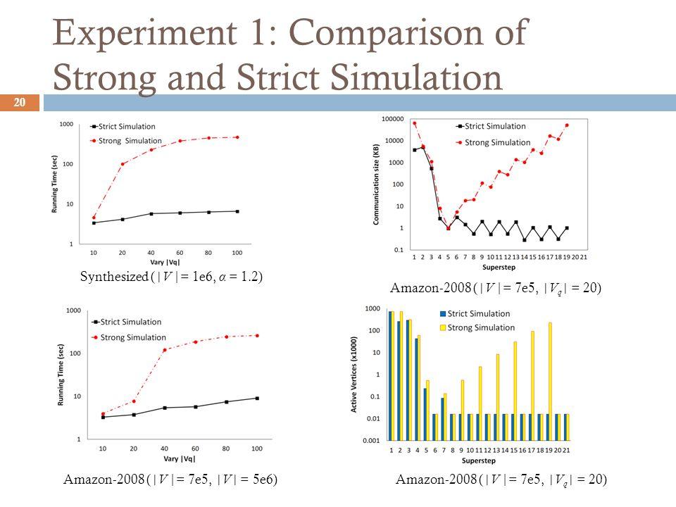 Experiment 1: Comparison of Strong and Strict Simulation 20 Synthesized ( |V |= 1e6, α = 1.2) Amazon-2008 ( |V |= 7e5, |V| = 5e6) Amazon-2008 ( |V |= 7e5, |V q | = 20)