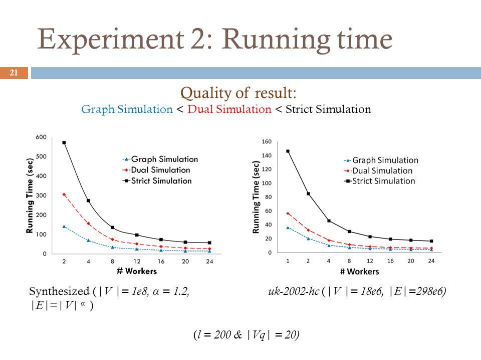 Experiment 2: Running time 21 uk-2002-hc ( |V |= 18e6, |E|=298e6) ( l = 200 & |Vq| = 20) Synthesized ( |V |= 1e8, α = 1.2, |E| =| V | α ) Quality of result: Graph Simulation < Dual Simulation < Strict Simulation