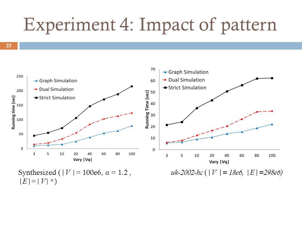 Experiment 4: Impact of pattern 23 uk-2002-hc ( |V |= 18e6, |E|=298e6) Synthesized ( |V |= 100e6, α = 1.2, |E| =| V | α )