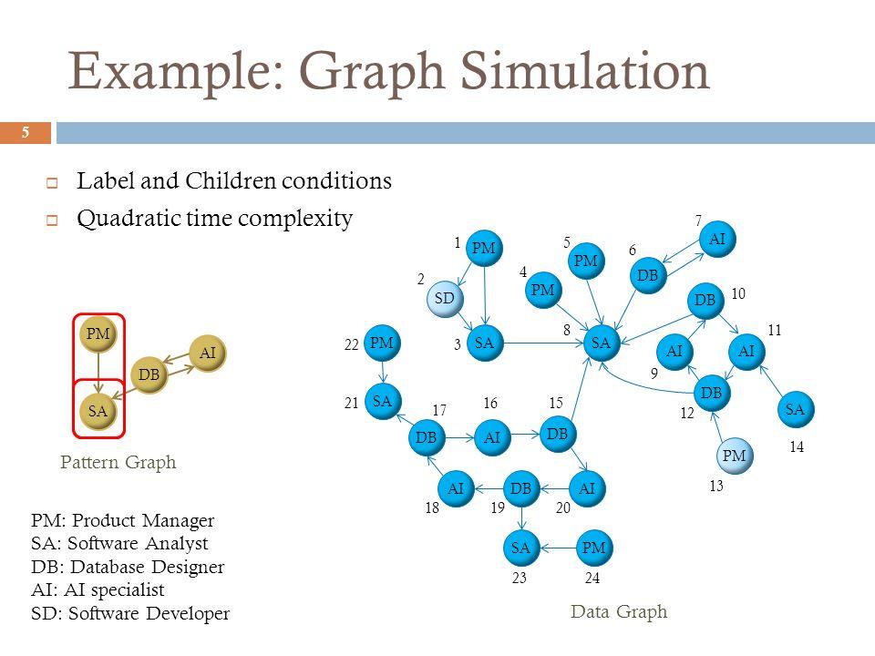 Example: Graph Simulation 5 PM SA DB SA DB PM SD AI DB AI DBAI SA Data Graph DB AI PM SA PMSA 1 2 3 4 5 6 7 8 9 10 11 12 13 14 1516 17 181920 21 22 2324 Pattern Graph PM SA DB AI PM: Product Manager SA: Software Analyst DB: Database Designer AI: AI specialist SD: Software Developer  Label and Children conditions  Quadratic time complexity