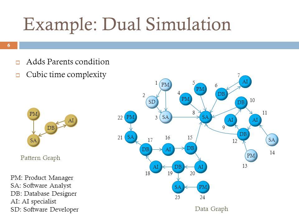 Example: Dual Simulation 6 PM SA DB SA DB PM SD AI DB AI DBAI SA Pattern Graph Data Graph PM SA DB AI DB AI PM SA PMSA 1 2 3 4 5 6 7 8 9 10 11 12 13 14 1516 17 181920 21 22 2324 PM: Product Manager SA: Software Analyst DB: Database Designer AI: AI specialist SD: Software Developer  Adds Parents condition  Cubic time complexity