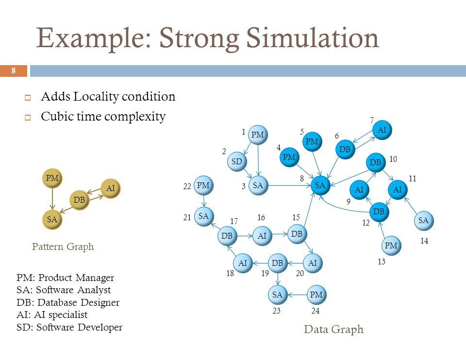 Example: Strong Simulation 8 PM SA DB SA DB PM SD AI DB AI DBAI SA Data Graph DB AI PM SA PMSA 1 2 3 4 5 6 7 8 9 10 11 12 13 14 1516 17 181920 21 22 2324 Pattern Graph PM SA DB AI PM: Product Manager SA: Software Analyst DB: Database Designer AI: AI specialist SD: Software Developer  Adds Locality condition  Cubic time complexity