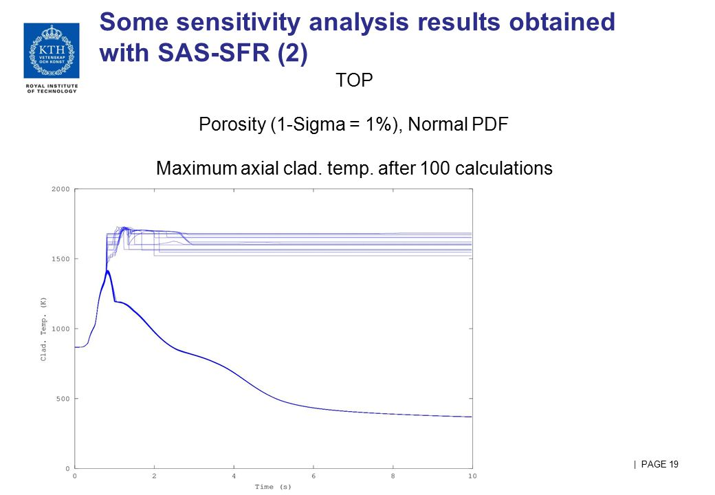   PAGE 19 Some sensitivity analysis results obtained with SAS-SFR (2) TOP Porosity (1-Sigma = 1%), Normal PDF Maximum axial clad. temp. after 100 calc