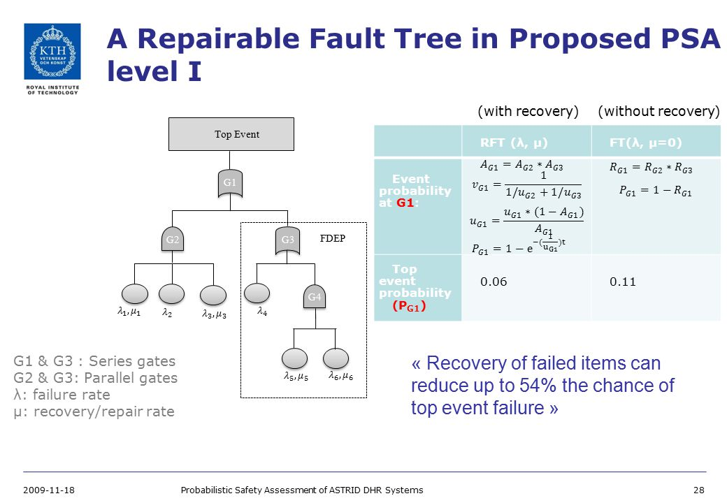 A Repairable Fault Tree in Proposed PSA level I 2009-11-18Probabilistic Safety Assessment of ASTRID DHR Systems28 Top Event FDEP G1 G2G3 G4 RFT (λ, μ)